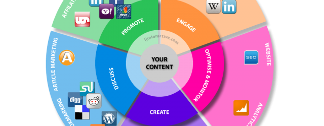 Content Marketing Strategy For Social Media